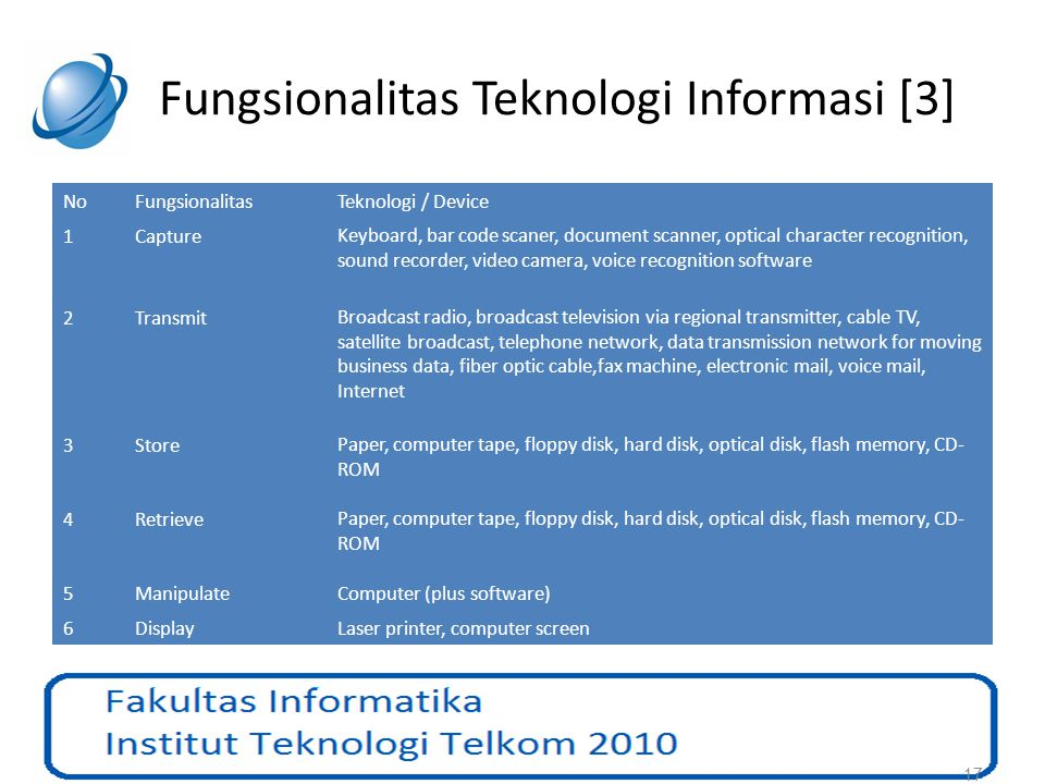 Fungsionalitas Teknologi Informasi [3]